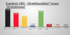 Junior-Wahlen am CBG